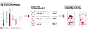 process d'utilisation de Nissan get and go